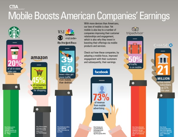 mobile-boosts-american-companies'-earnings